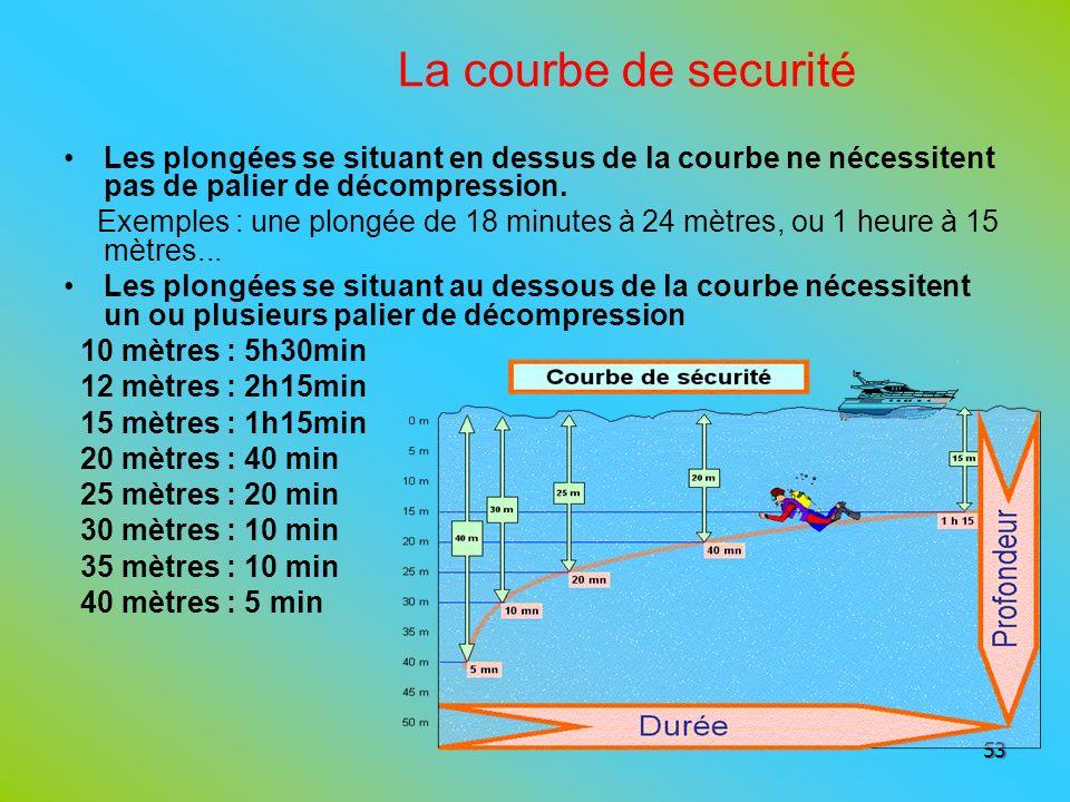 La courbe de securité Les plongées se situant en dessus de la courbe ne nécessitent pas de palier de décompression. Exemples : une plongée de 18 minut