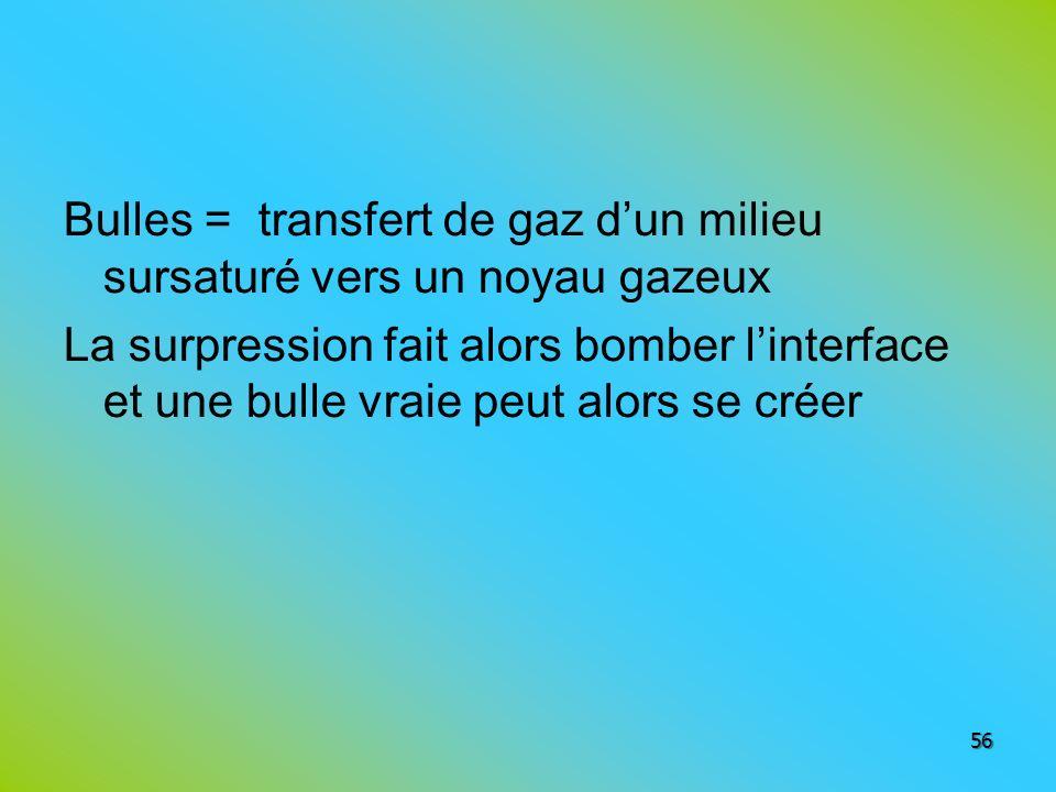 Bulles = transfert de gaz dun milieu sursaturé vers un noyau gazeux La surpression fait alors bomber linterface et une bulle vraie peut alors se créer