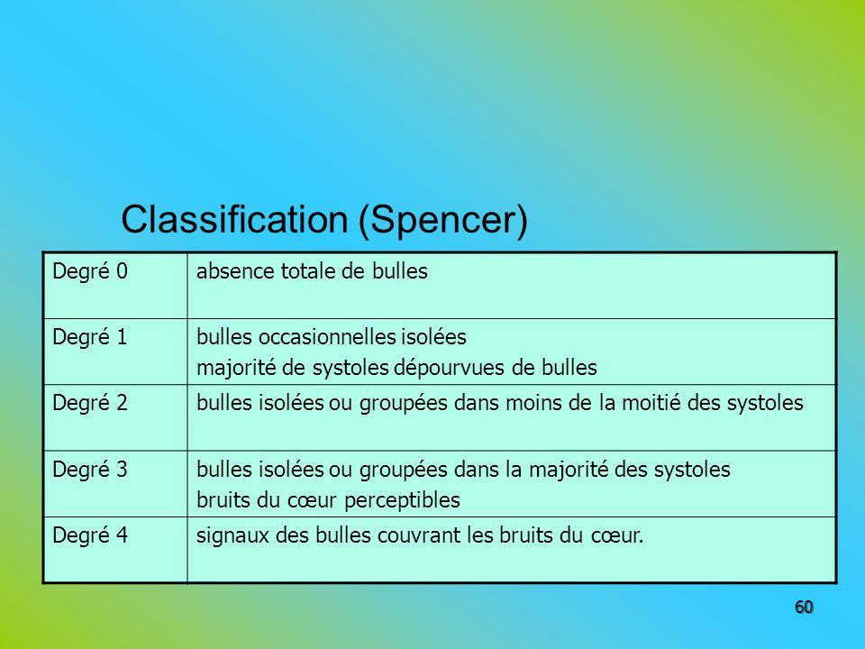 Classification (Spencer) 60 Degré 0absence totale de bulles Degré 1bulles occasionnelles isolées majorité de systoles dépourvues de bulles Degré 2bull