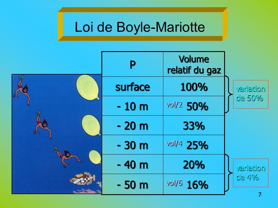 Loi de Boyle-MariotteP Volume relatif du gaz surface100% - 10 m vol/2 50% - 20 m 33% - 30 m vol/4 25% - 40 m 20% - 50 m vol/6 16% 7 variation de 50% v