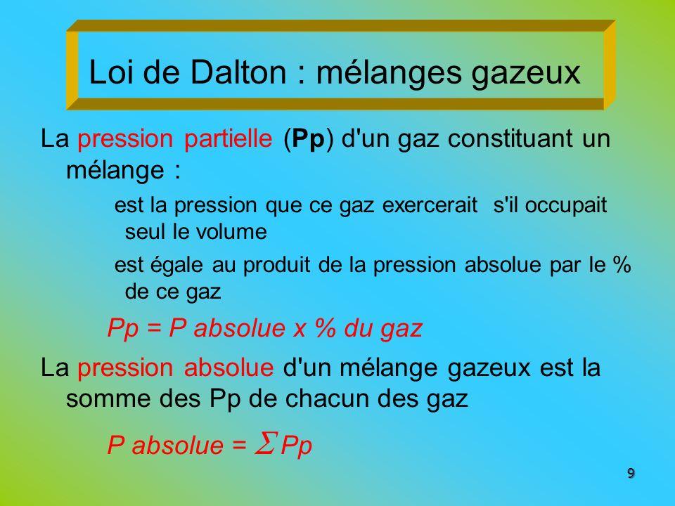 Loi de Dalton : mélanges gazeux La pression partielle (Pp) d'un gaz constituant un mélange : est la pression que ce gaz exercerait s'il occupait seul