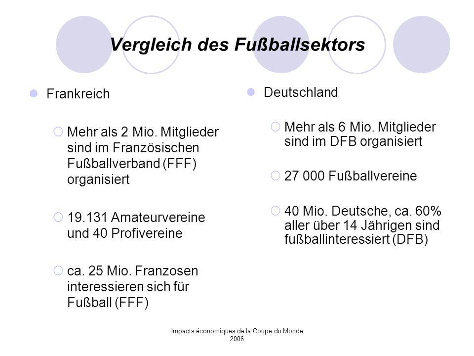 Impacts économiques de la Coupe du Monde 2006 Vergleich des Fußballsektors Frankreich Mehr als 2 Mio. Mitglieder sind im Französischen Fußballverband