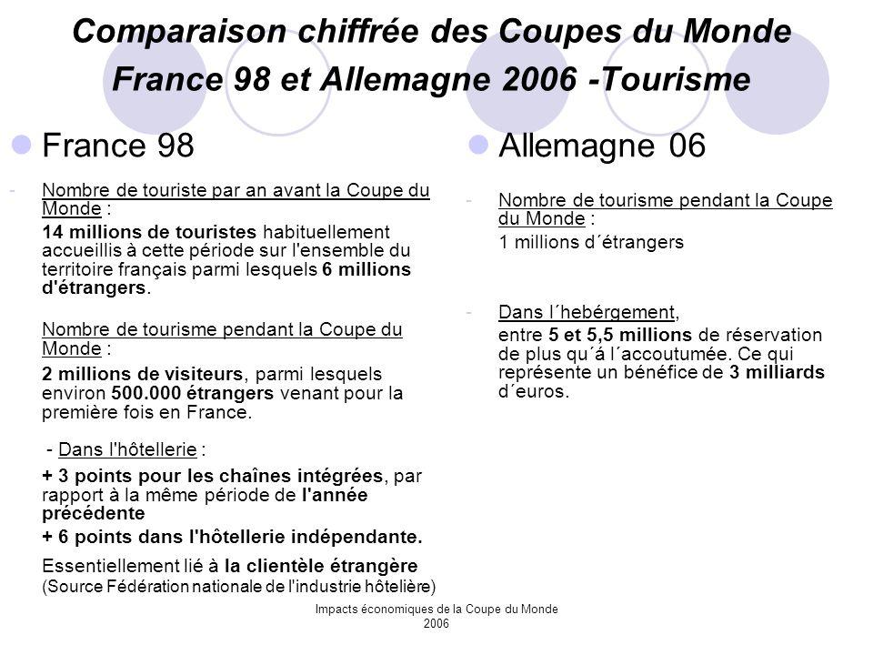 Impacts économiques de la Coupe du Monde 2006 Comparaison chiffrée des Coupes du Monde France 98 et Allemagne 2006 -Tourisme France 98 -Nombre de tour