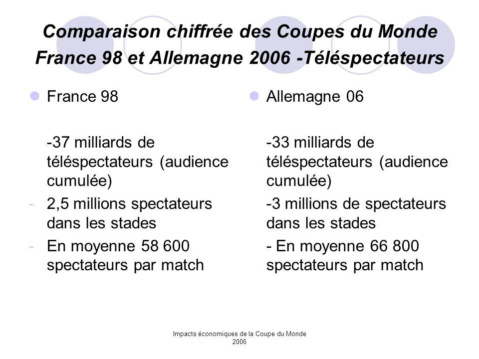 Impacts économiques de la Coupe du Monde 2006 Comparaison chiffrée des Coupes du Monde France 98 et Allemagne 2006 -Téléspectateurs France 98 -37 mill
