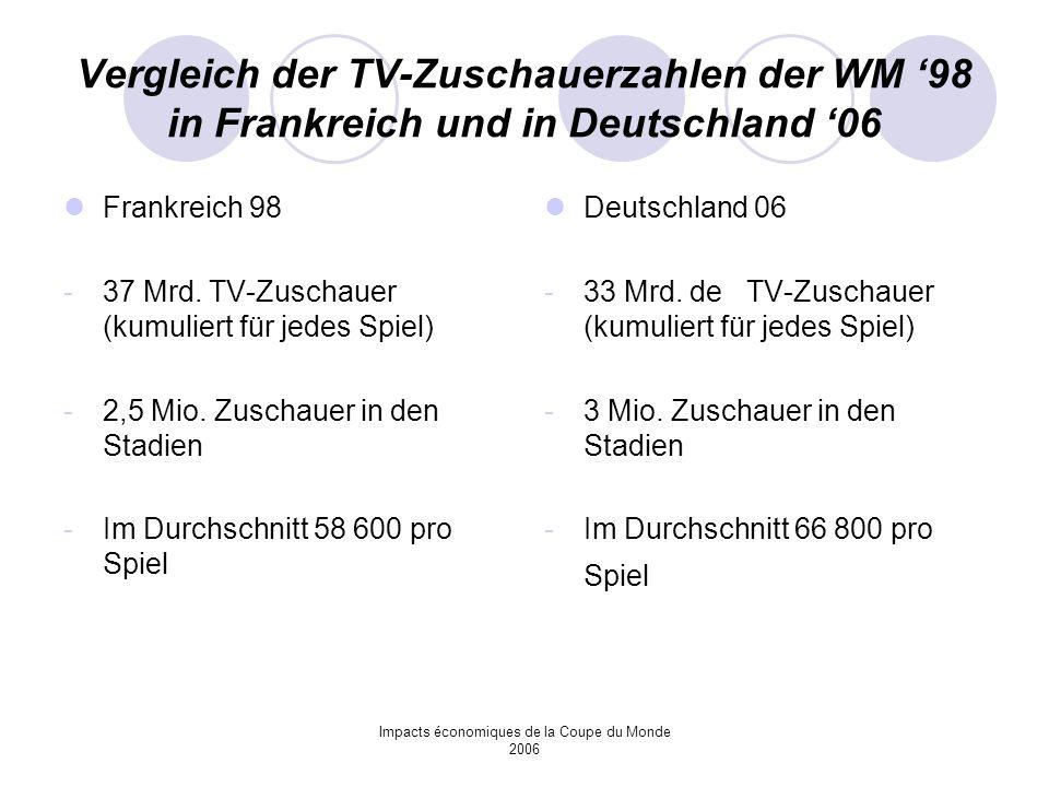 Impacts économiques de la Coupe du Monde 2006 Vergleich der TV-Zuschauerzahlen der WM 98 in Frankreich und in Deutschland 06 Frankreich 98 -37 Mrd. TV