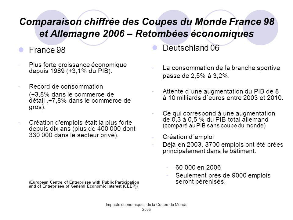 Impacts économiques de la Coupe du Monde 2006 Comparaison chiffrée des Coupes du Monde France 98 et Allemagne 2006 – Retombées économiques France 98 -