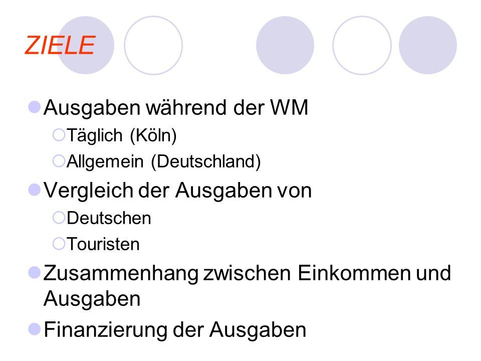 ZIELE Ausgaben während der WM Täglich (Köln) Allgemein (Deutschland) Vergleich der Ausgaben von Deutschen Touristen Zusammenhang zwischen Einkommen un