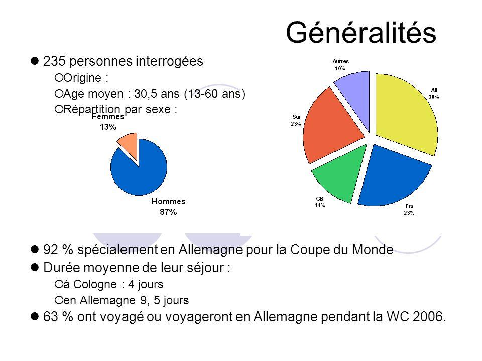 Généralités 235 personnes interrogées Origine : Age moyen : 30,5 ans (13-60 ans) Répartition par sexe : 92 % spécialement en Allemagne pour la Coupe d