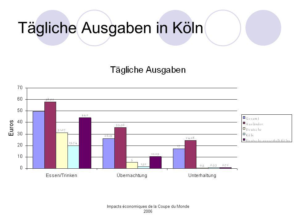 Impacts économiques de la Coupe du Monde 2006 Tägliche Ausgaben in Köln