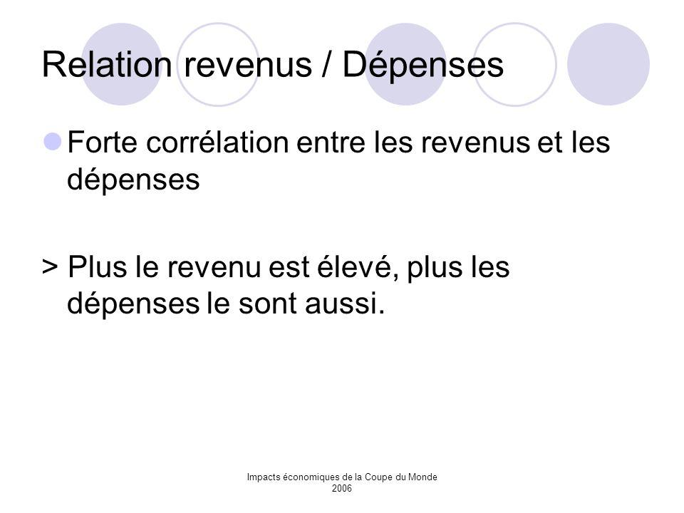 Impacts économiques de la Coupe du Monde 2006 Relation revenus / Dépenses Forte corrélation entre les revenus et les dépenses > Plus le revenu est éle