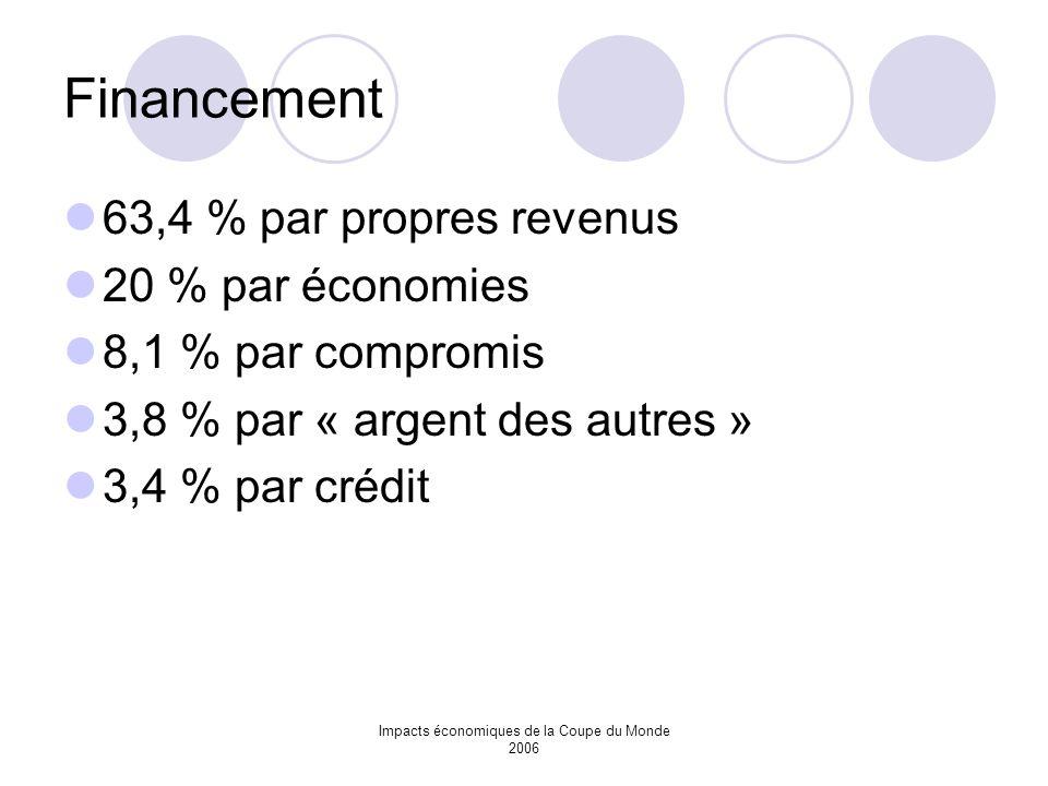 Impacts économiques de la Coupe du Monde 2006 Financement 63,4 % par propres revenus 20 % par économies 8,1 % par compromis 3,8 % par « argent des aut