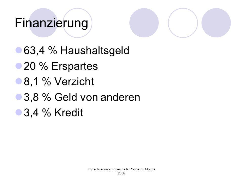 Impacts économiques de la Coupe du Monde 2006 Finanzierung 63,4 % Haushaltsgeld 20 % Erspartes 8,1 % Verzicht 3,8 % Geld von anderen 3,4 % Kredit