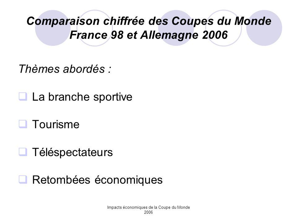 Impacts économiques de la Coupe du Monde 2006 Comparaison chiffrée des Coupes du Monde France 98 et Allemagne 2006 Thèmes abordés : La branche sportiv
