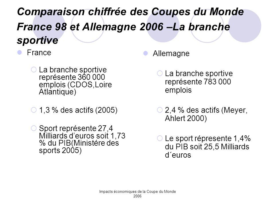 Impacts économiques de la Coupe du Monde 2006 Comparaison chiffrée des Coupes du Monde France 98 et Allemagne 2006 –La branche sportive France La bran
