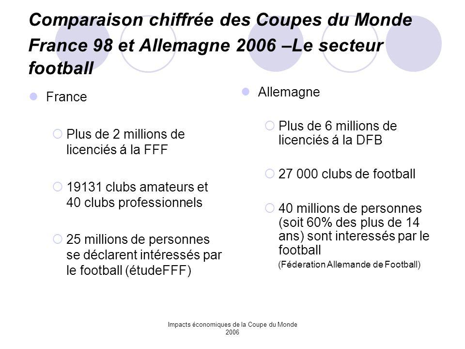 Impacts économiques de la Coupe du Monde 2006 Comparaison chiffrée des Coupes du Monde France 98 et Allemagne 2006 –Le secteur football France Plus de