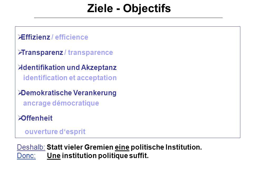 Effizienz / efficience Transparenz / transparence Identifikation und Akzeptanz identification et acceptation Demokratische Verankerung ancrage démocra