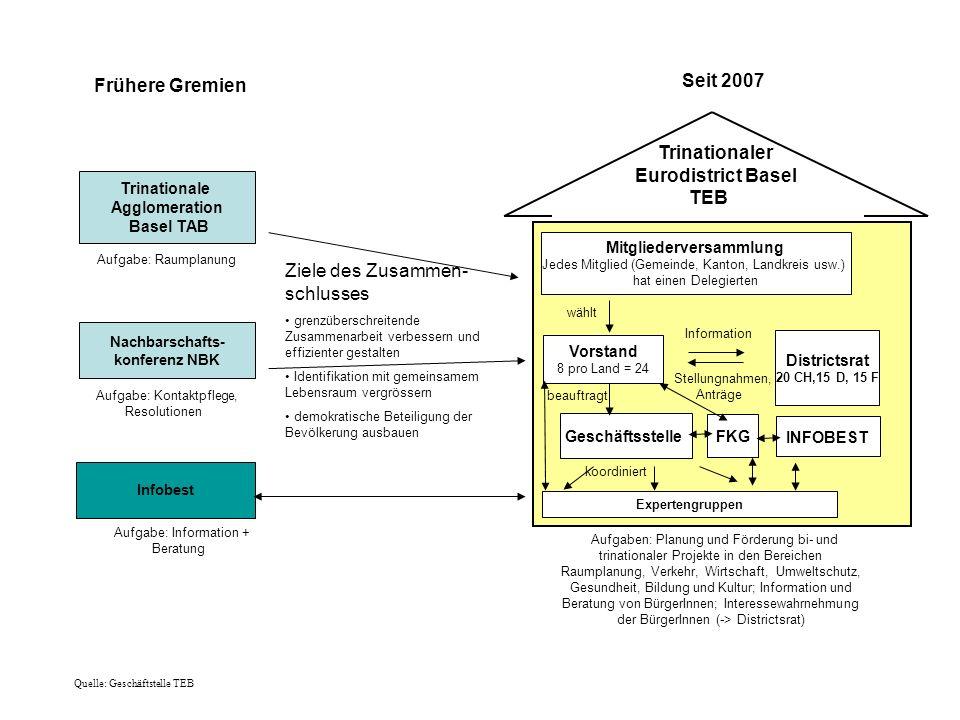 Trinationale Agglomeration Basel TAB Nachbarschafts- konferenz NBK Infobest Seit 2007 Aufgabe: Raumplanung Ziele des Zusammen- schlusses grenzüberschr