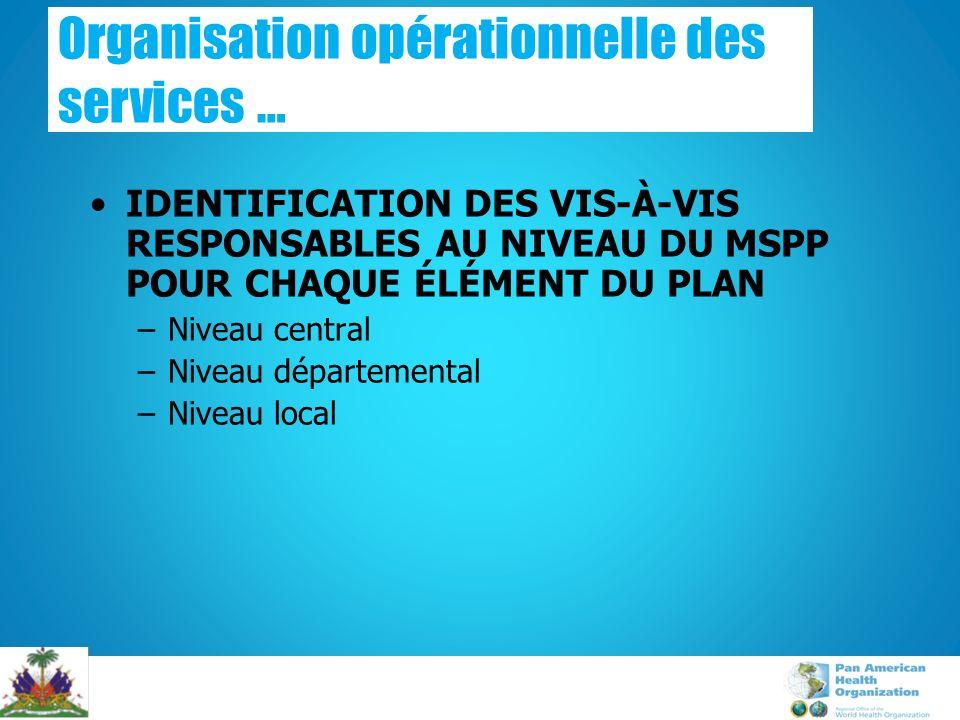 IDENTIFICATION DES VIS-À-VIS RESPONSABLES AU NIVEAU DU MSPP POUR CHAQUE ÉLÉMENT DU PLAN –Niveau central –Niveau départemental –Niveau local Organisation opérationnelle des services …