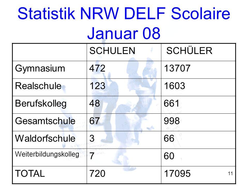 11 Statistik NRW DELF Scolaire Januar 08 SCHULEN SCHÜLER Gymnasium47213707 Realschule1231603 Berufskolleg48661 Gesamtschule67998 Waldorfschule366 Weit
