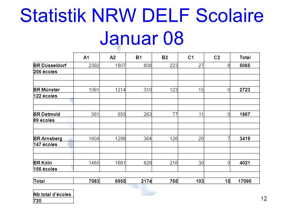 Statistik NRW DELF Scolaire Januar 08 12 A1A2B1B2C1C2Total BR Düsseldorf239218076082232785065 206 écoles BR Münster106112143101231502723 122 écoles BR