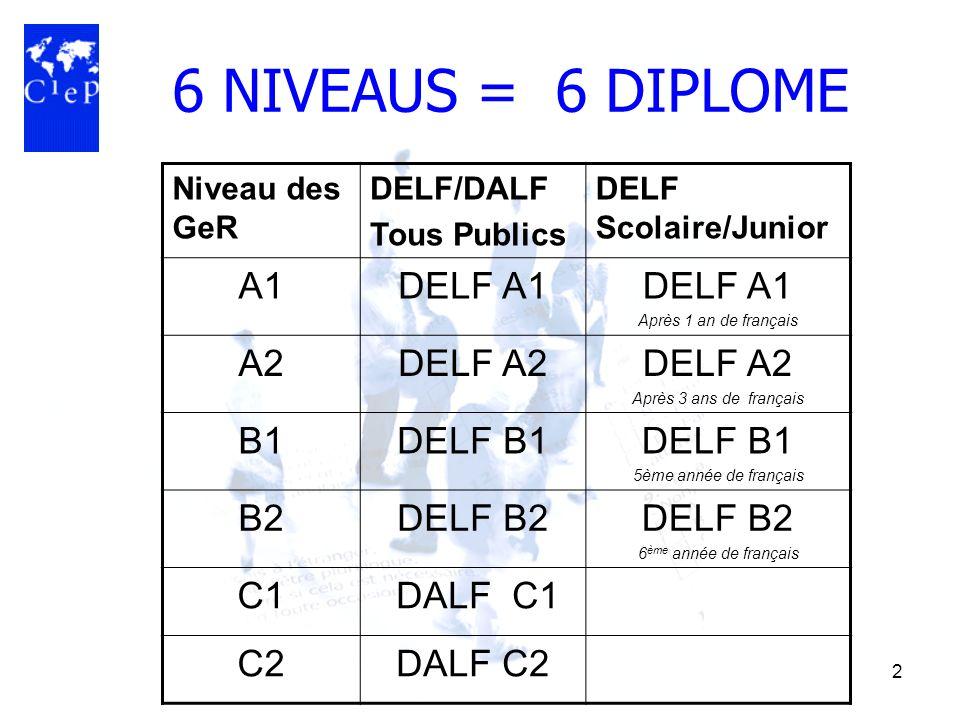 2 6 NIVEAUS = 6 DIPLOME Niveau des GeR DELF/DALF Tous Publics DELF Scolaire/Junior A1DELF A1 Après 1 an de français A2DELF A2 Après 3 ans de français