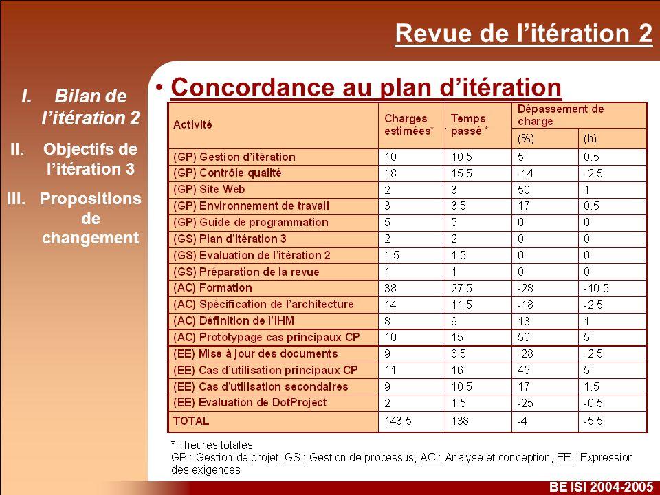 Revue de litération 2 BE ISI 2004-2005 Concordance au plan ditération I.Bilan de litération 2 II.Objectifs de litération 3 III.Propositions de changement