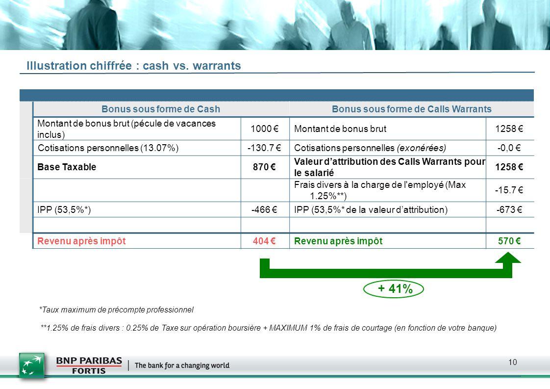 10 Illustration chiffrée : cash vs. warrants Bonus sous forme de CashBonus sous forme de Calls Warrants Montant de bonus brut (pécule de vacances incl