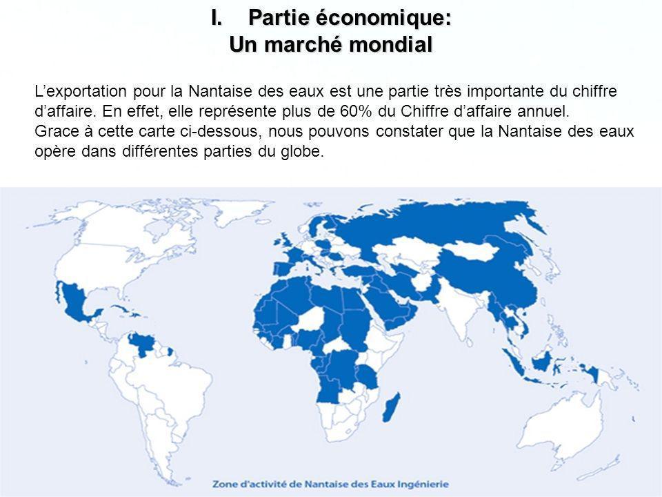 Page 10 I.Partie économique: Un marché mondial Lexportation pour la Nantaise des eaux est une partie très importante du chiffre daffaire. En effet, el