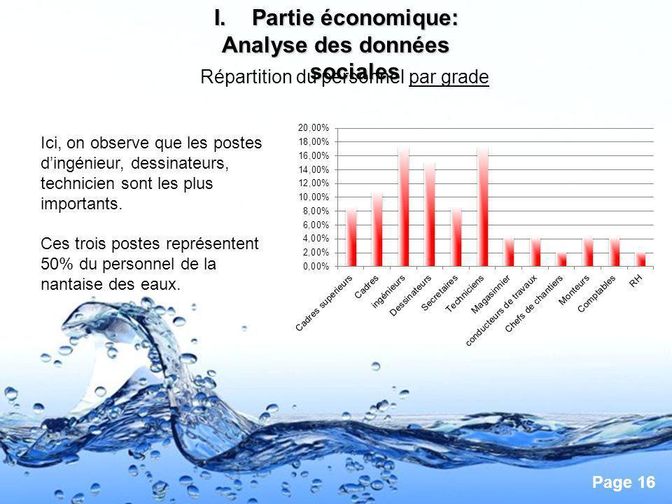 Page 16 I.Partie économique: Analyse des données sociales Répartition du personnel par grade Ici, on observe que les postes dingénieur, dessinateurs,