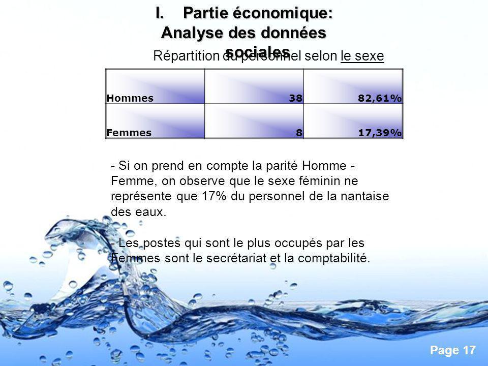 Page 17 I.Partie économique: Analyse des données sociales Répartition du personnel selon le sexe Hommes3882,61% Femmes817,39% - Si on prend en compte