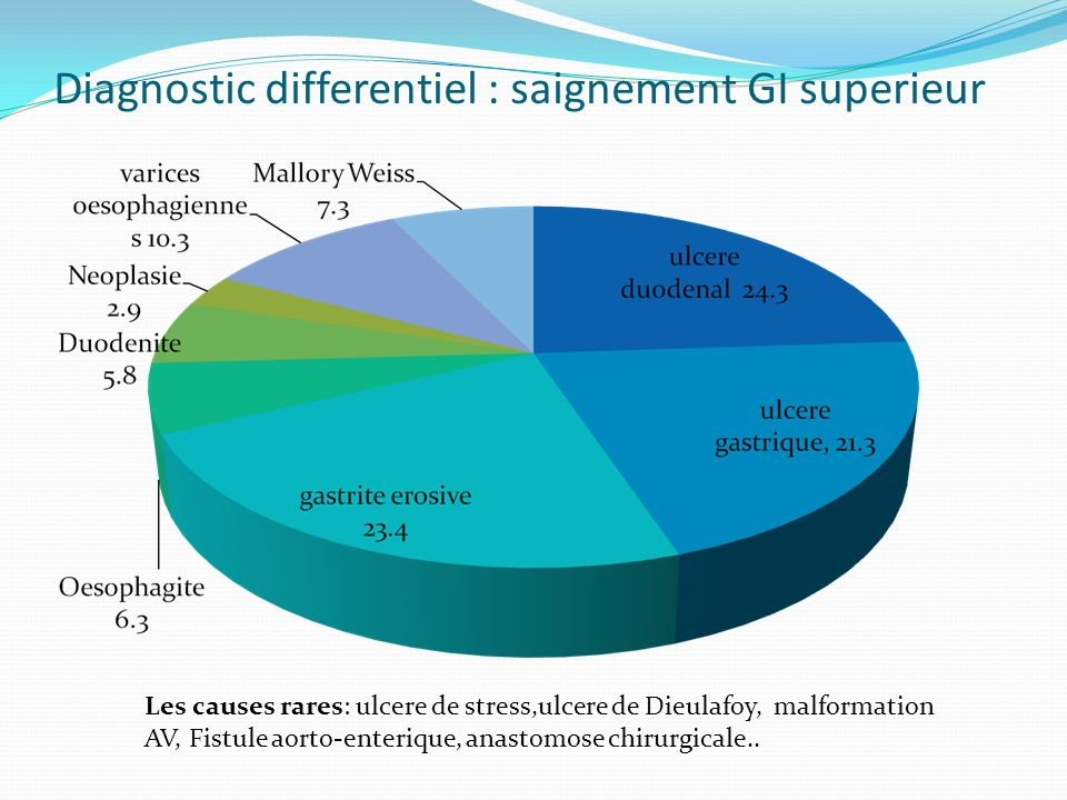 Diagnostic differentiel : saignement GI superieur Les causes rares: ulcere de stress,ulcere de Dieulafoy, malformation AV, Fistule aorto-enterique, an