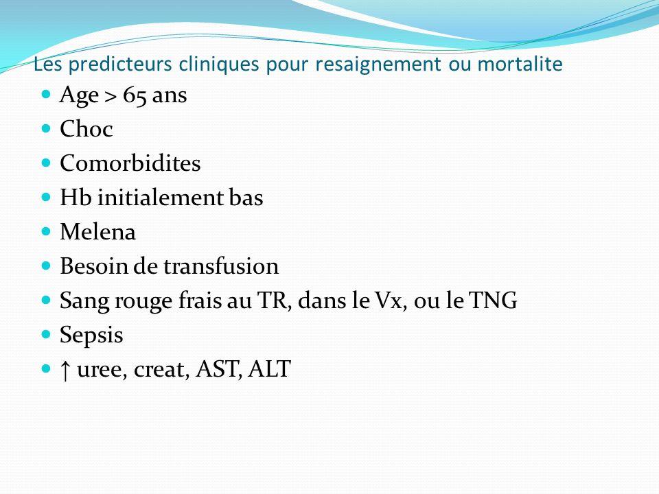 Les predicteurs cliniques pour resaignement ou mortalite Age > 65 ans Choc Comorbidites Hb initialement bas Melena Besoin de transfusion Sang rouge fr
