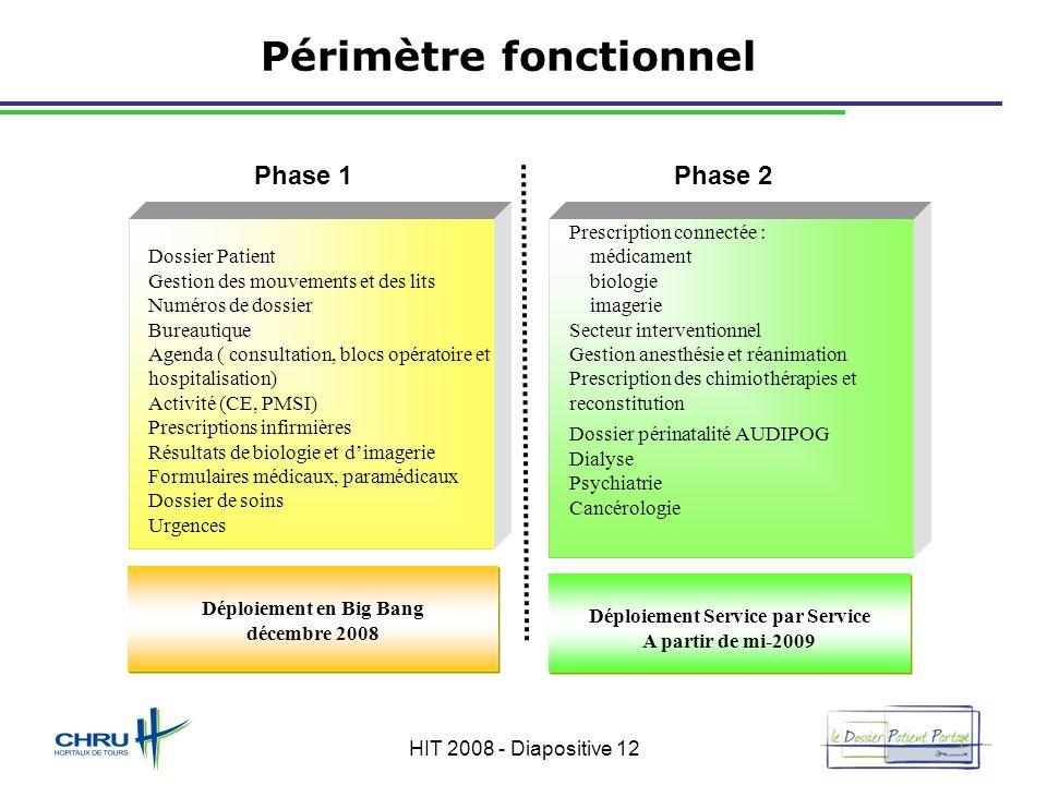 HIT 2008 - Diapositive 12 Périmètre fonctionnel Dossier Patient Gestion des mouvements et des lits Numéros de dossier Bureautique Agenda ( consultatio