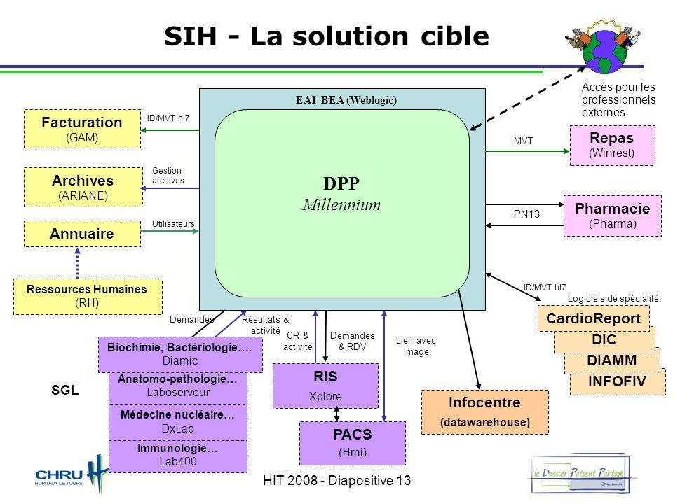 HIT 2008 - Diapositive 13 INFOFIV DIAMM DIC Immunologie… Lab400 Médecine nucléaire… DxLab Anatomo-pathologie… Laboserveur Repas (Winrest) MVT Pharmaci