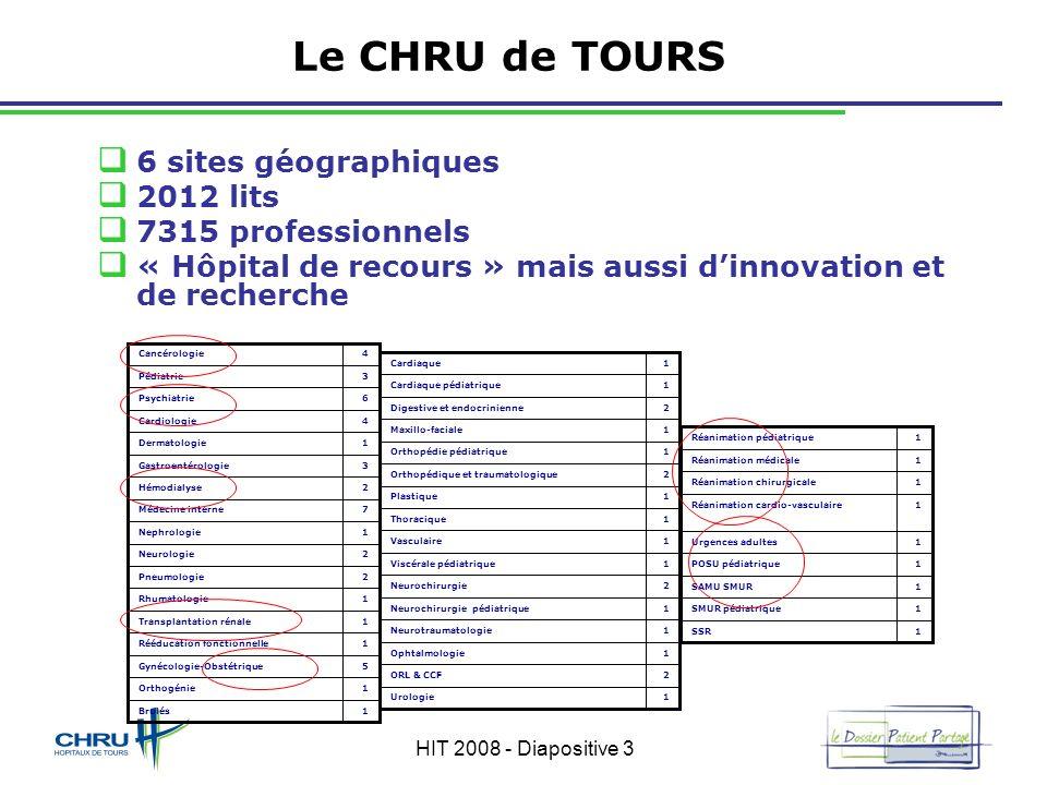 HIT 2008 - Diapositive 3 Le CHRU de TOURS 6 sites géographiques 2012 lits 7315 professionnels « Hôpital de recours » mais aussi dinnovation et de rech