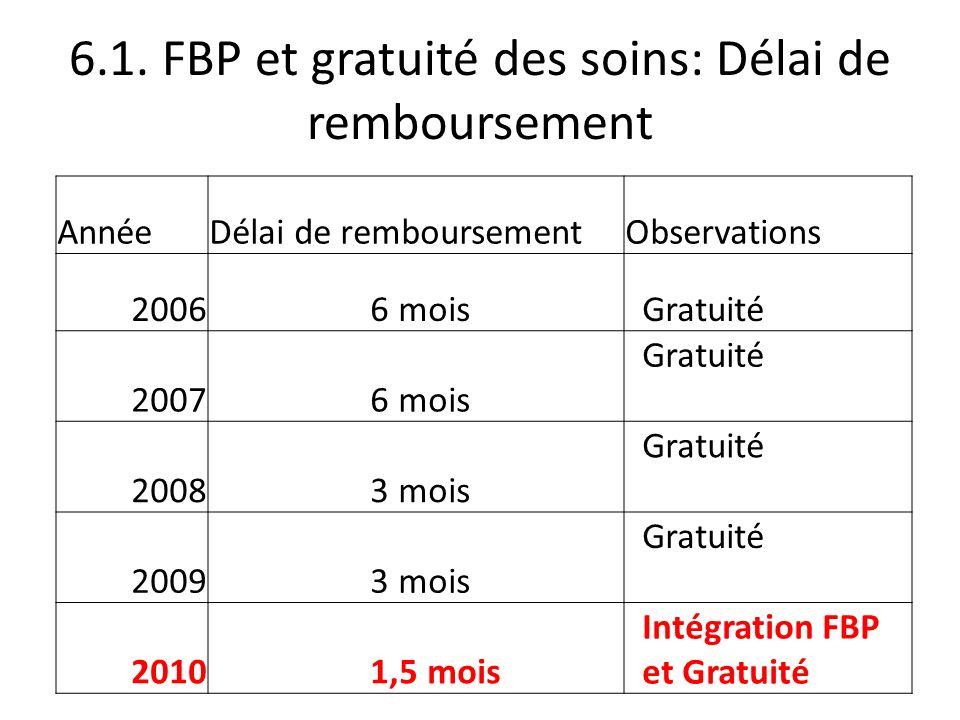 6.1. FBP et gratuité des soins: Délai de remboursement AnnéeDélai de remboursementObservations 2006 6 mois Gratuité 2007 6 mois Gratuité 2008 3 mois G