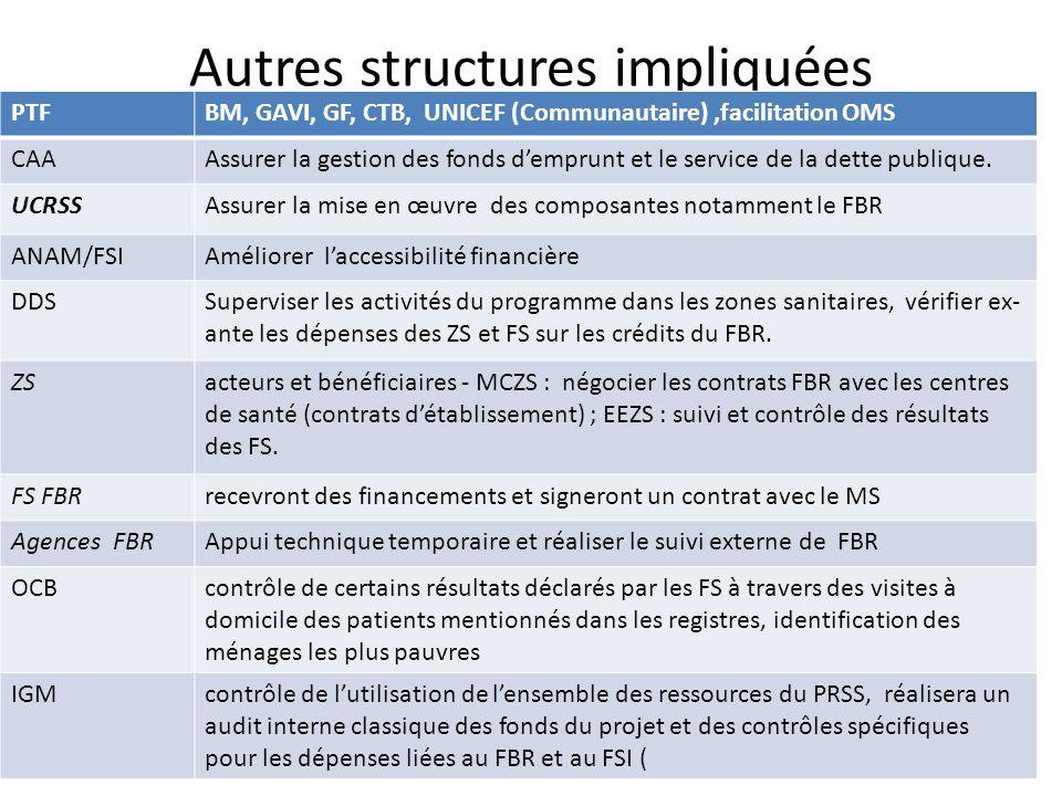 Autres structures impliquées PTFBM, GAVI, GF, CTB, UNICEF (Communautaire),facilitation OMS CAAAssurer la gestion des fonds demprunt et le service de l