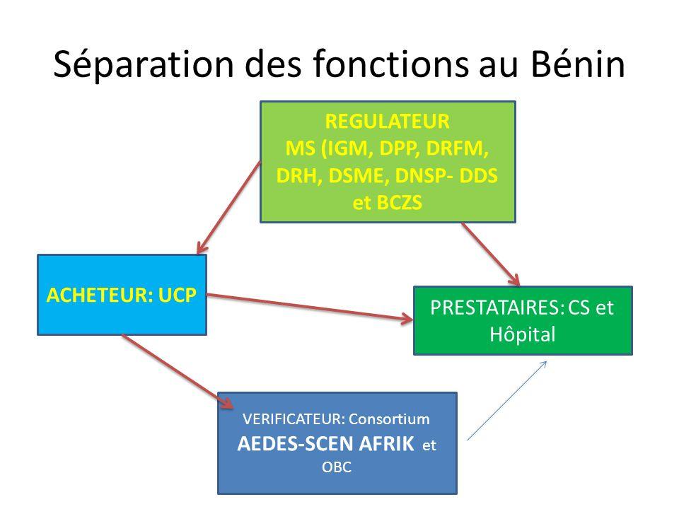 Séparation des fonctions au Bénin ACHETEUR: UCP REGULATEUR MS (IGM, DPP, DRFM, DRH, DSME, DNSP- DDS et BCZS PRESTATAIRES: CS et Hôpital VERIFICATEUR: