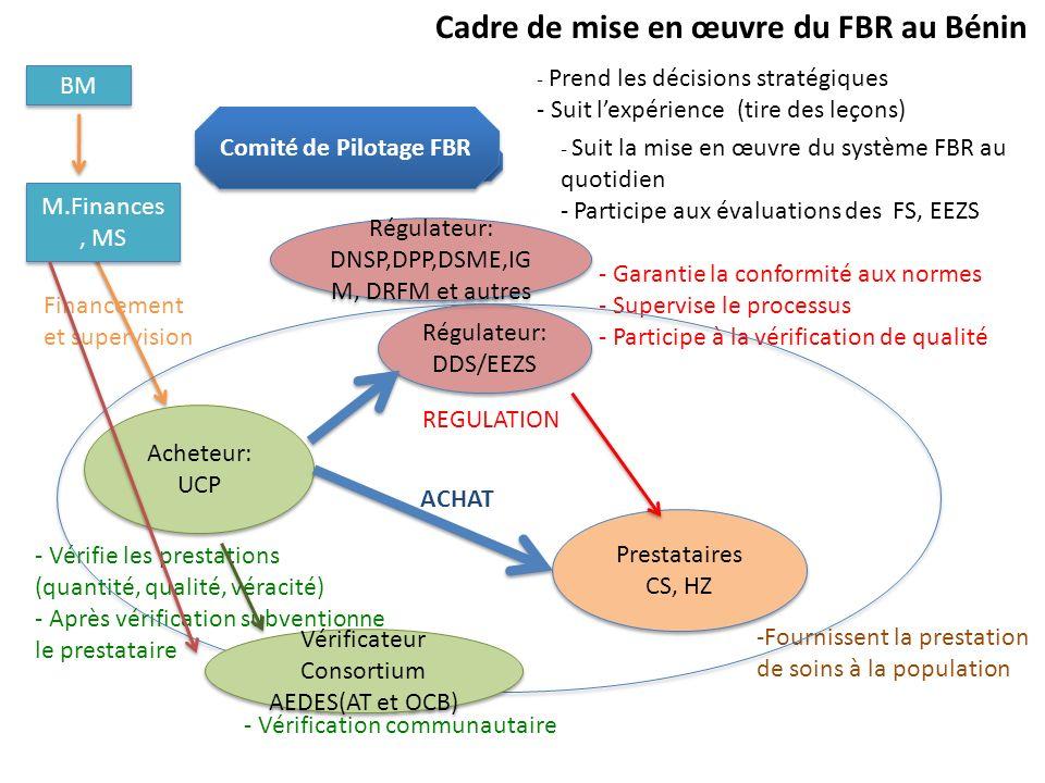 - Vérification communautaire - Prend les décisions stratégiques - Suit lexpérience (tire des leçons) Régulateur: DDS/EEZS Régulateur: DDS/EEZS Acheteu