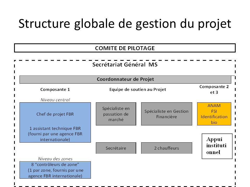 Structure globale de gestion du projet