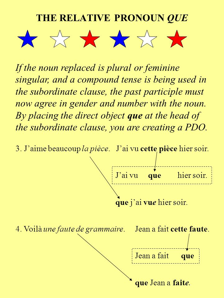 THE RELATIVE PRONOUN QUE If the noun replaced is plural or feminine singular, and a compound tense is being used in the subordinate clause, the past participle must now agree in gender and number with the noun.