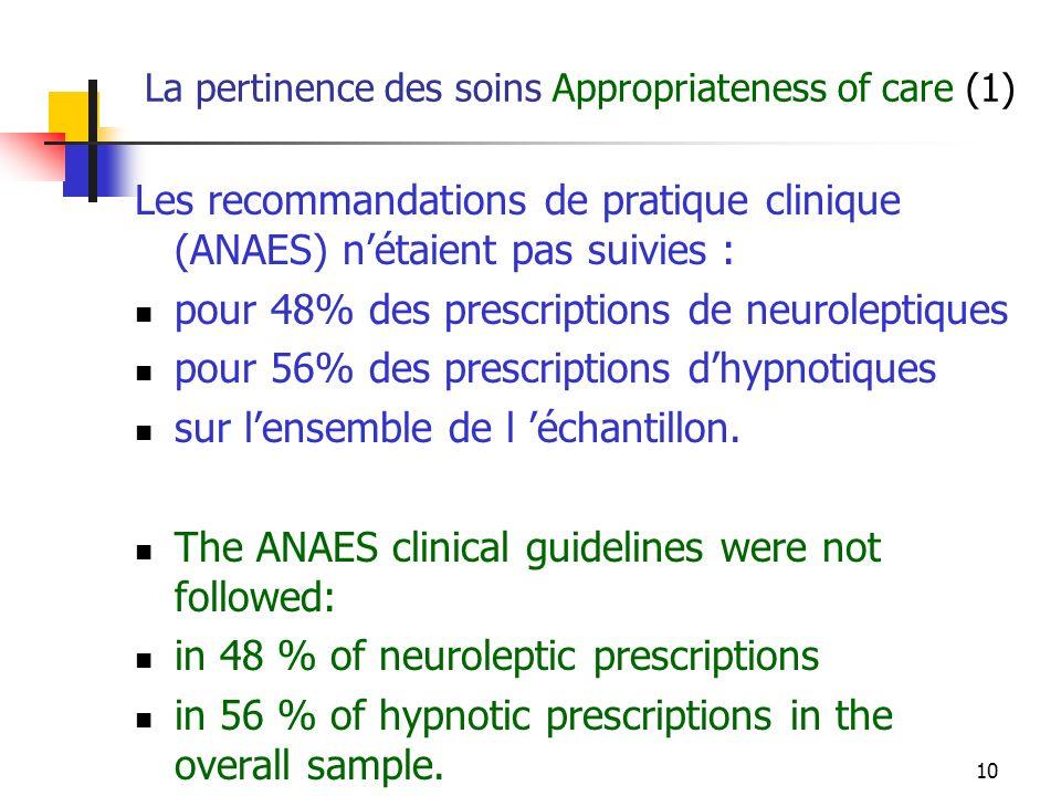 10 La pertinence des soins Appropriateness of care (1) Les recommandations de pratique clinique (ANAES) nétaient pas suivies : pour 48% des prescriptions de neuroleptiques pour 56% des prescriptions dhypnotiques sur lensemble de l échantillon.