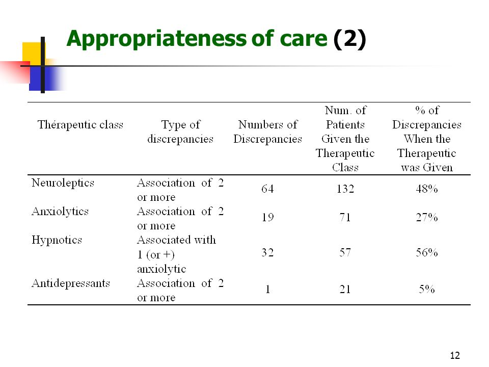12 Appropriateness of care (2)