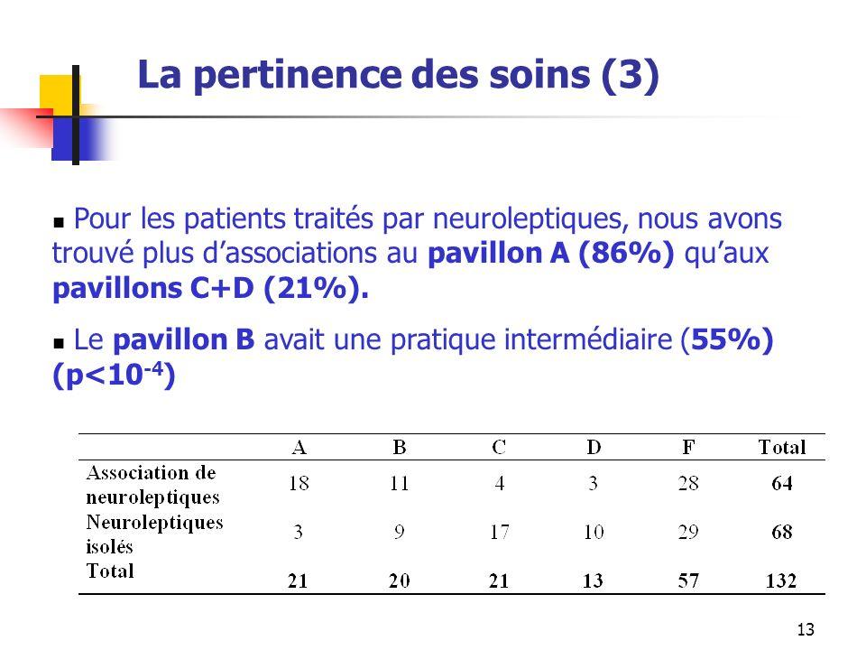 13 La pertinence des soins (3) Pour les patients traités par neuroleptiques, nous avons trouvé plus dassociations au pavillon A (86%) quaux pavillons C+D (21%).