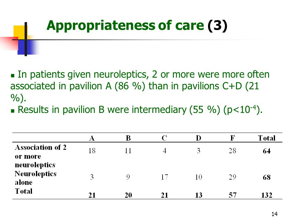 14 Appropriateness of care (3) In patients given neuroleptics, 2 or more were more often associated in pavilion A (86 %) than in pavilions C+D (21 %).