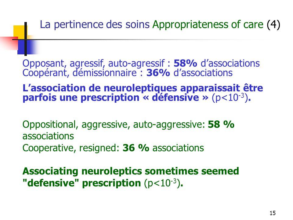 15 La pertinence des soins Appropriateness of care (4) Opposant, agressif, auto-agressif : 58% dassociations Coopérant, démissionnaire : 36% dassociations Lassociation de neuroleptiques apparaissait être parfois une prescription « défensive » (p<10 -3 ).