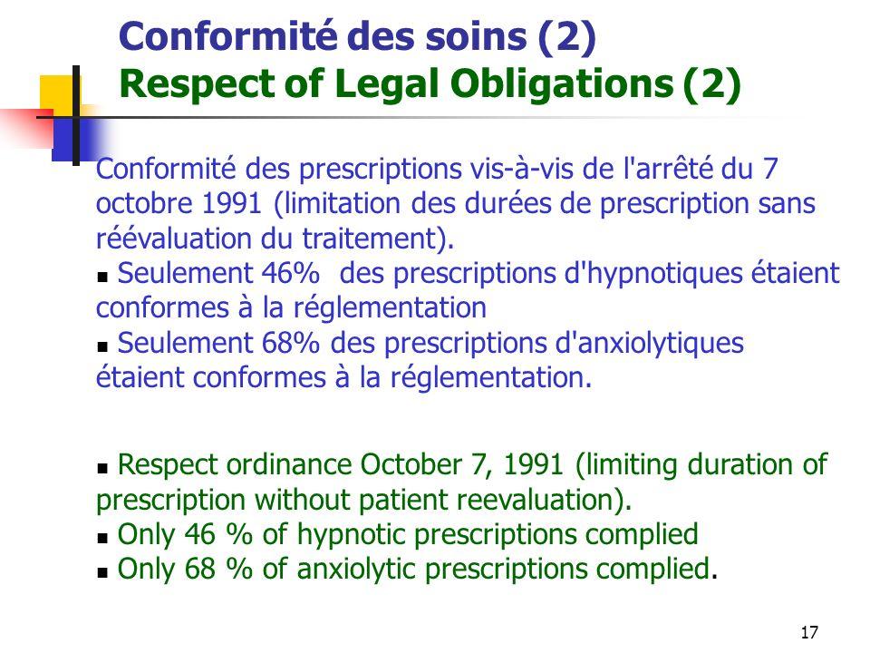 17 Conformité des soins (2) Respect of Legal Obligations (2) Conformité des prescriptions vis-à-vis de l arrêté du 7 octobre 1991 (limitation des durées de prescription sans réévaluation du traitement).