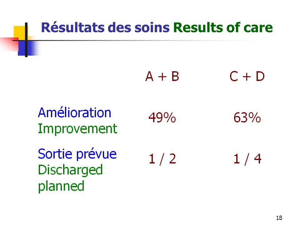 18 Résultats des soins Results of care