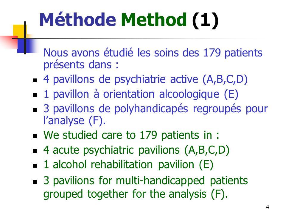 4 Méthode Method (1) Nous avons étudié les soins des 179 patients présents dans : 4 pavillons de psychiatrie active (A,B,C,D) 1 pavillon à orientation alcoologique (E) 3 pavillons de polyhandicapés regroupés pour lanalyse (F).