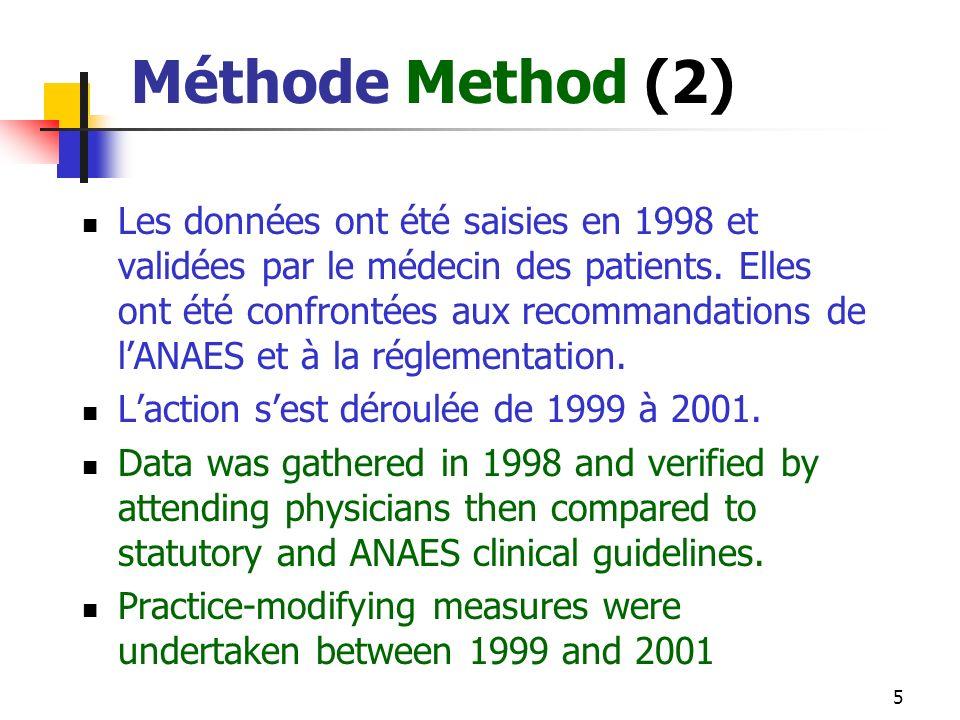 5 Méthode Method (2) Les données ont été saisies en 1998 et validées par le médecin des patients.